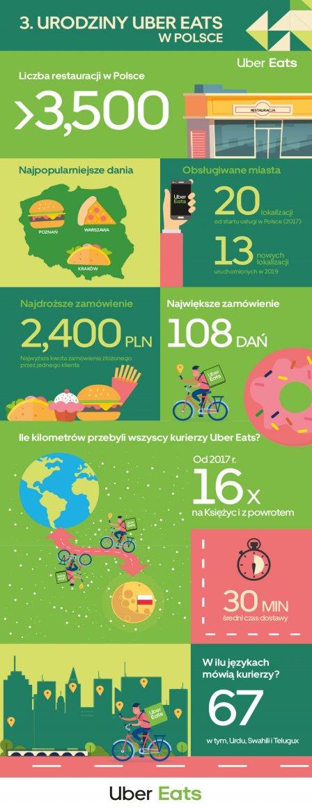Infografika Uber Eats w Polsce. Foto: materiały prasowe.
