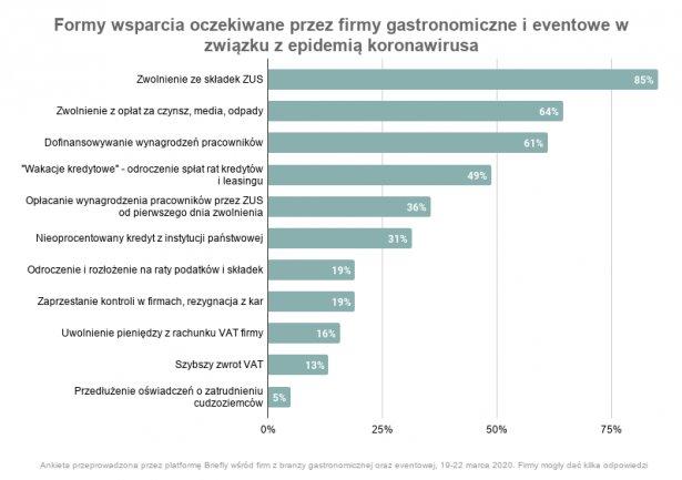 Wykres: materiały prasowe.